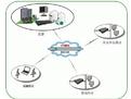 CentOS环境下一键安装PPTPD包VPN服务器