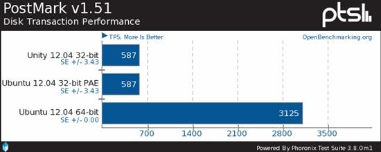 Ubuntu 12.04性能对比:64位秒杀32位